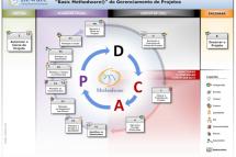 Gerenciamento de Riscos e Capacitação em Gerenciamento de Projetos