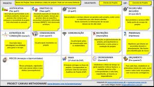 Project Canvas Methodware - com instruções - OUT2015