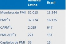 Estatísticas do Project Management Institute (PMI) – Dezembro de 2014