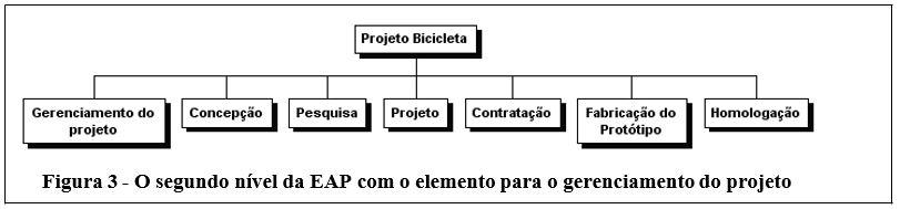 artigo 7 fig 3