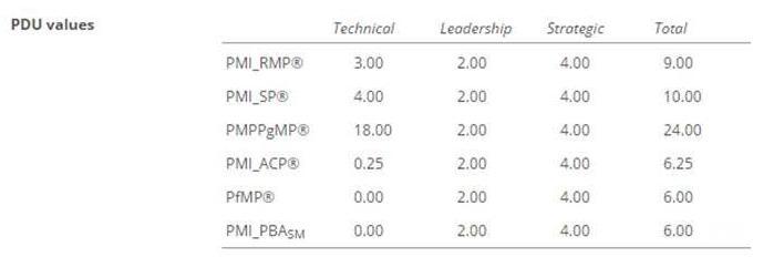tabela pud_capacitaçãoprojetos