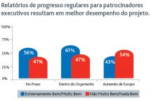 O Passeio de Cruzeiro e o Gerenciamento de Projetos