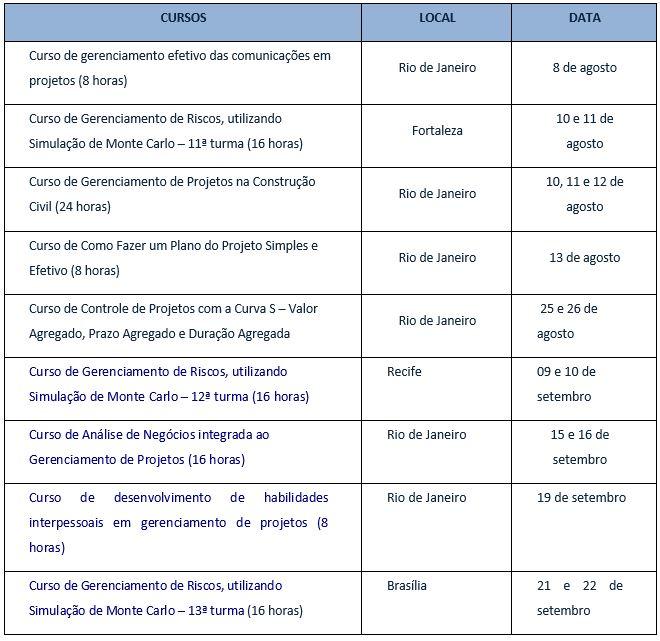 tabela cursos