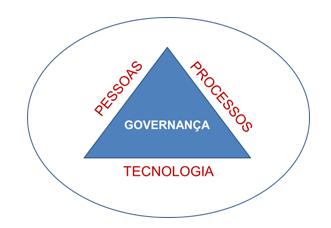 Governança 2