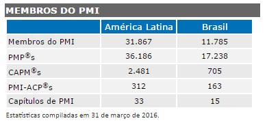 estatística pmi maio 2016