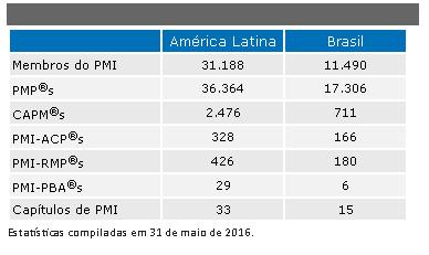 estatística pmi junho 2016