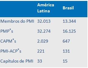 Estatísticas do Project Management Institute (PMI) – Dezembro de 2014