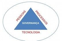 A Governança no Gerenciamento de Projetos