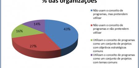 Como Gerenciar Programas de Projetos Logísticos – Fatores Críticos de Sucesso