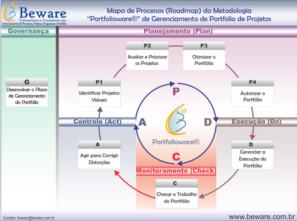 Mapa de Processos - Portfolioware