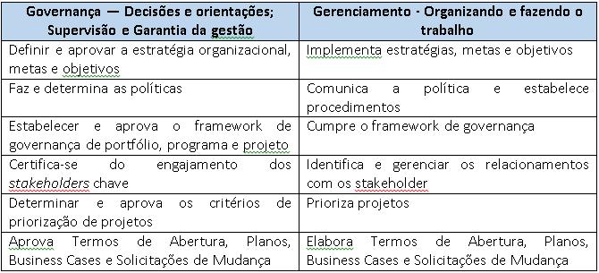 Governança 4