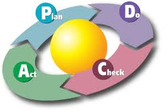ciclo plan-do-check-act