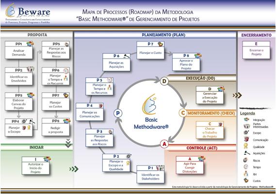 mapa de processos basic