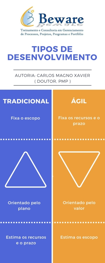 Optimized-Tipos de desenvolvimento