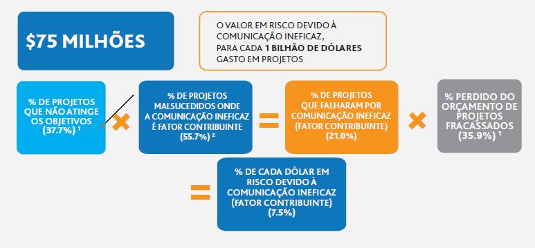 grafico 2 comunicação