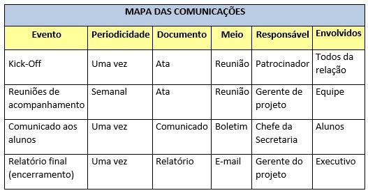 grafico 3 comunicação