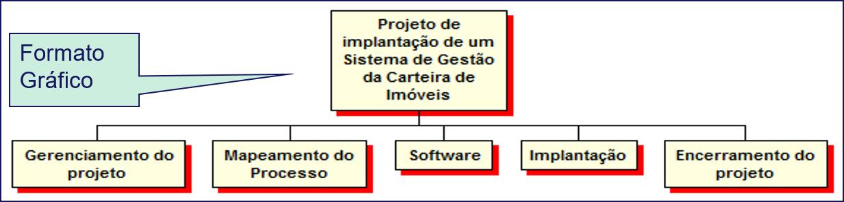 Figura 1 – EAP no formato gráfico