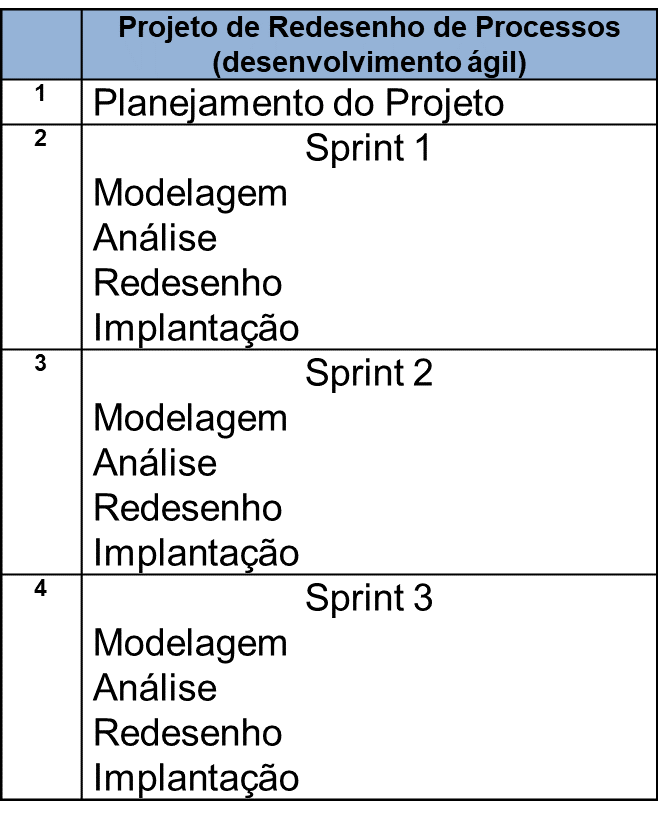 Estruturação de um projeto no desenvolvimento ágil
