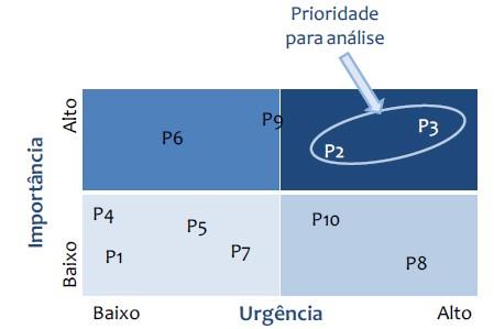 Matriz para a priorização de processos