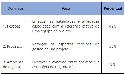 O Novo Exame para a Certificação PMP do Project Management Institute (PMI)